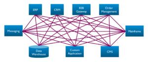 ESB: systeemintegratie en data integratie