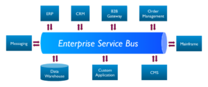Enterprise Service Bus data mapping